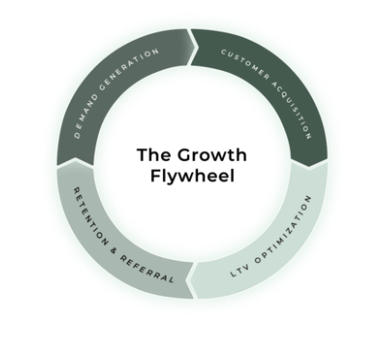 Automotive Dealership Flywheel