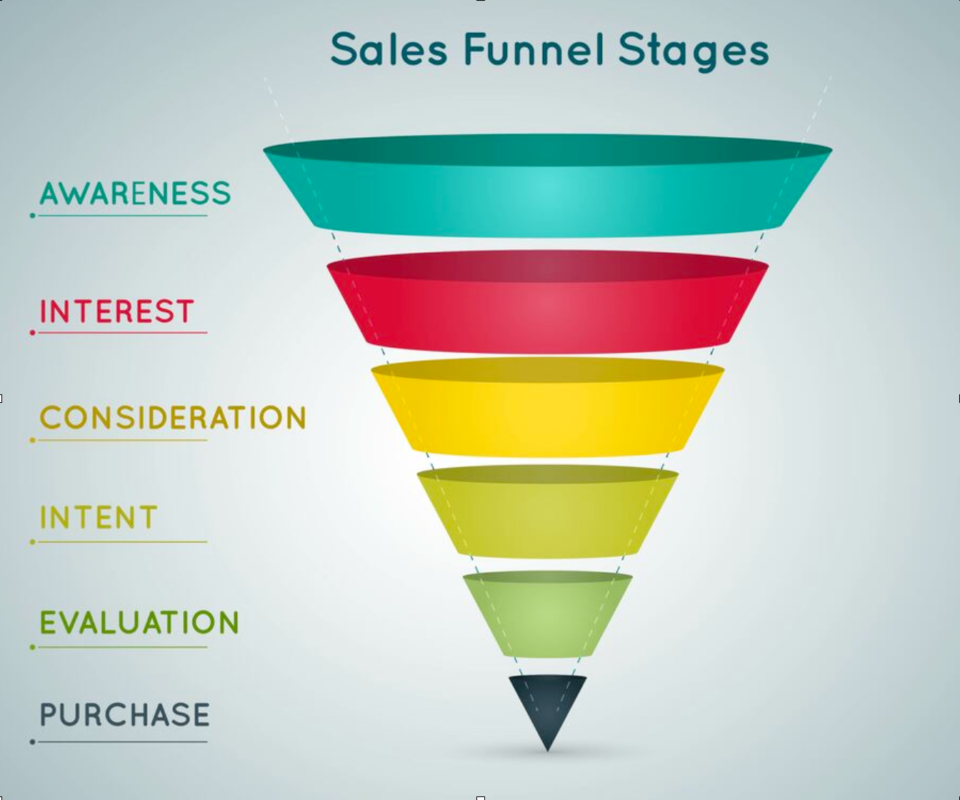 Automotive sales funnel
