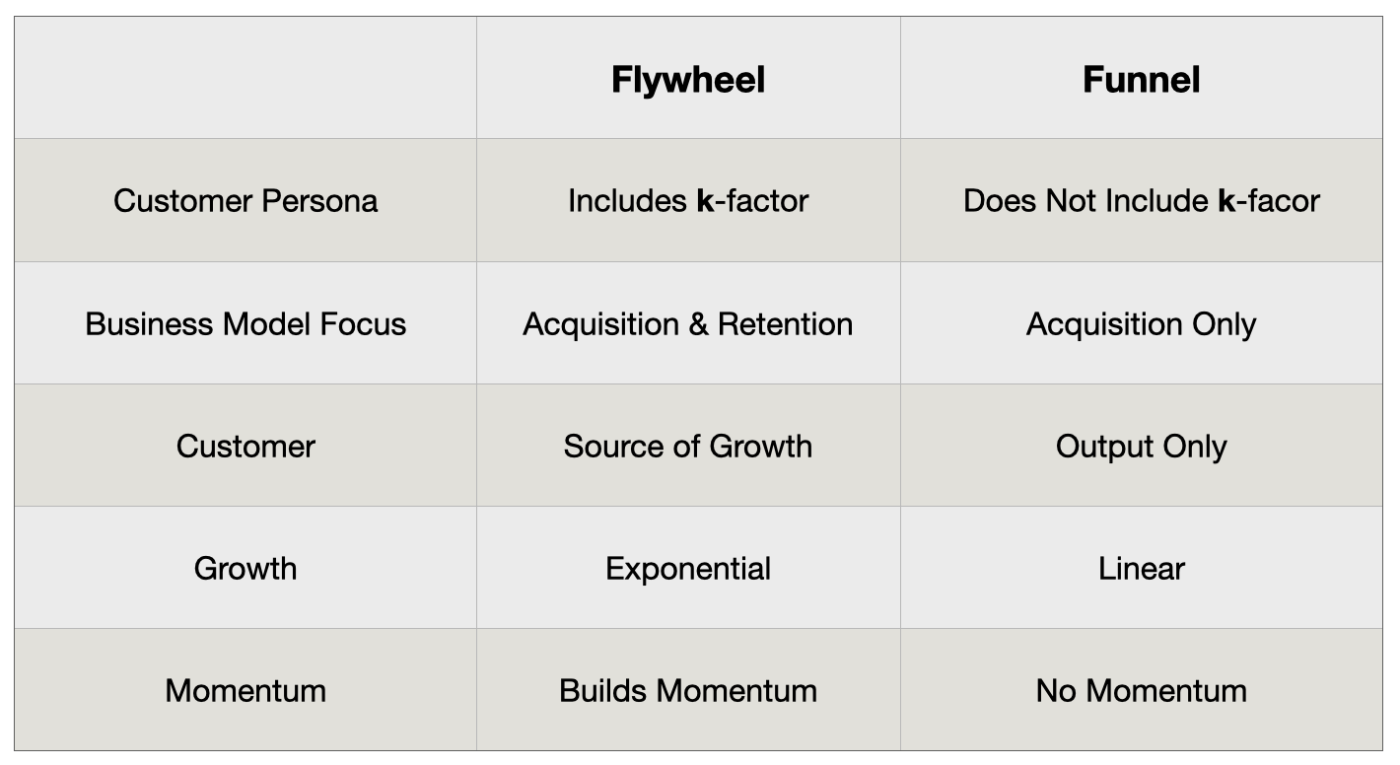 flywheel versus funnel